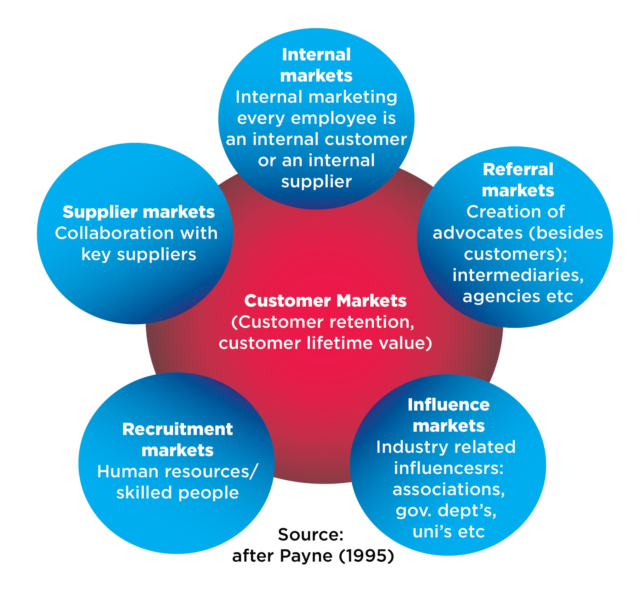 evaluate the contribution of relationship marketing activities to the effectiveness of the marketing What is the difference between efficiency and effectiveness marketing measures efficiency vs effectiveness definition & explanation i think many would think the.